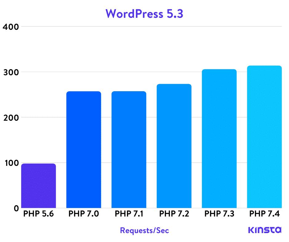 cài đặt nhiều phiên bản PHP DirectAdmin