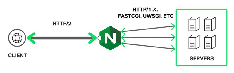 Tăng tốc trang web với NGINX FastCGI Cache