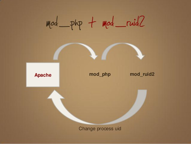 install Cài đặt mod_ruid2 trên DirectAdmin
